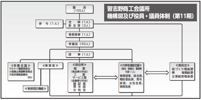 組織・機構図