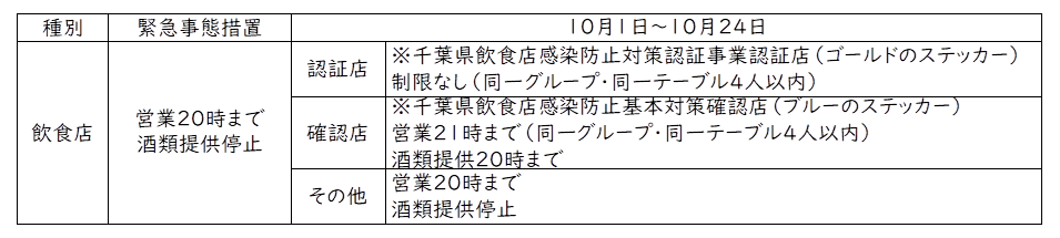 10/1~10/24千葉県感染拡大防止対策協力金第14弾について